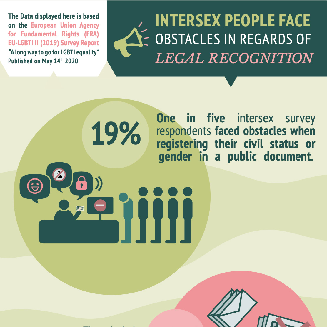 Intersex People face obstacles in regards of legal recognition